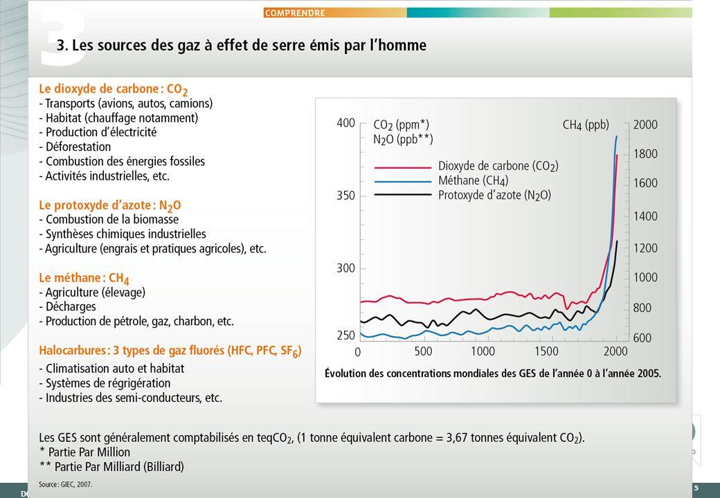 D04-CH-1000500-SMO-DR JANVIER - 2010 6 Gaz (200 g CO 2 /kWh) : 21% Pétrole (260 g CO 2 /kWh) : 34% Charbon (340 g CO 2 /kWh) : 24% 80% de notre consommation dénergie émet du CO2