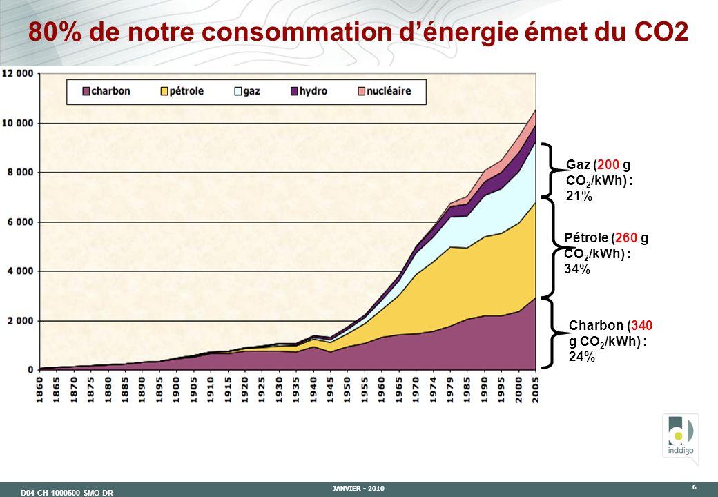 D04-CH-1000500-SMO-DR JANVIER - 2010 6 Gaz (200 g CO 2 /kWh) : 21% Pétrole (260 g CO 2 /kWh) : 34% Charbon (340 g CO 2 /kWh) : 24% 80% de notre consom