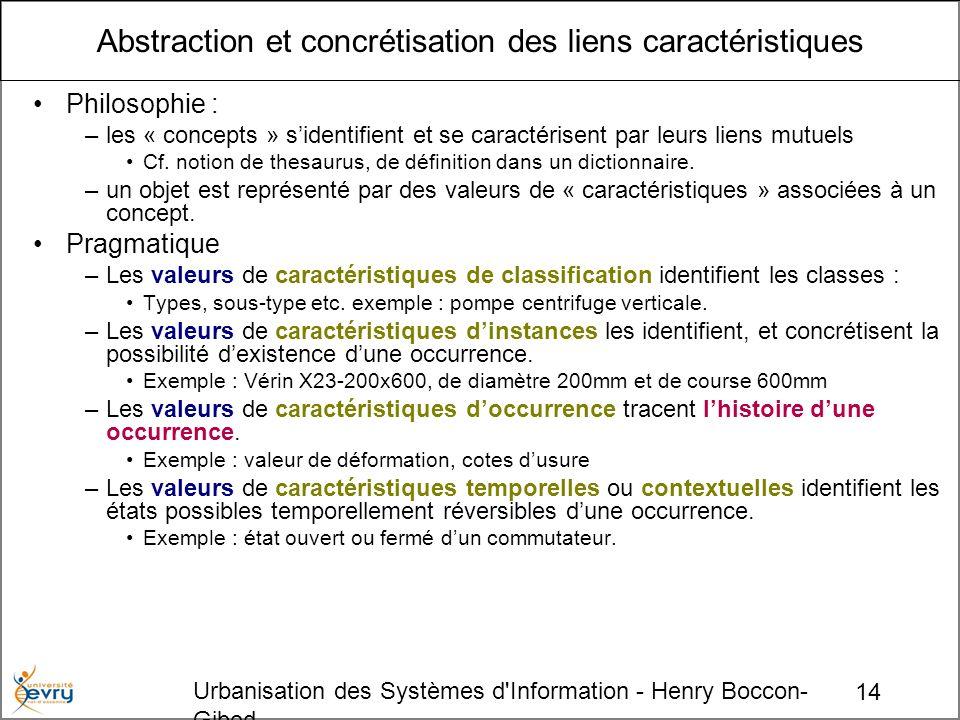 14 Urbanisation des Systèmes d'Information - Henry Boccon- Gibod Abstraction et concrétisation des liens caractéristiques Philosophie : –les « concept
