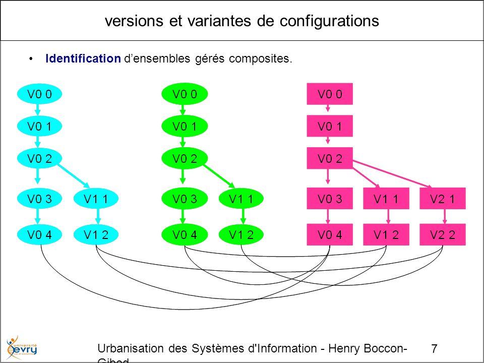 7 Urbanisation des Systèmes d'Information - Henry Boccon- Gibod versions et variantes de configurations Identification densembles gérés composites.