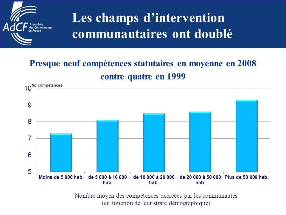 Nombre moyen des compétences exercées par les communautés (en fonction de leur strate démographique) Presque neuf compétences statutaires en moyenne e