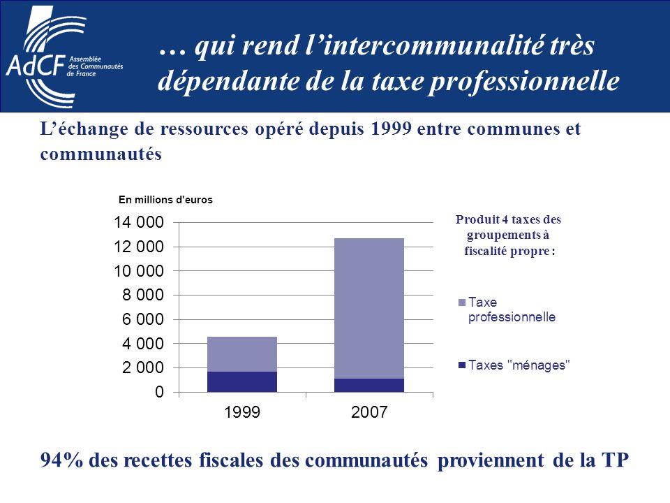 Léchange de ressources opéré depuis 1999 entre communes et communautés … qui rend lintercommunalité très dépendante de la taxe professionnelle 94% des
