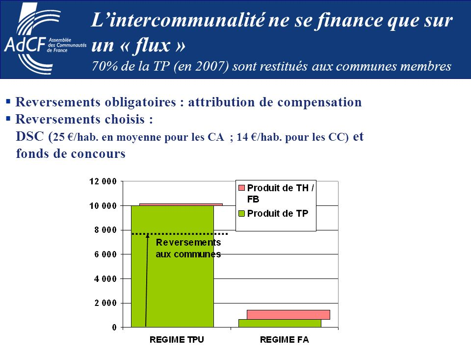 Reversements obligatoires : attribution de compensation Reversements choisis : DSC ( 25 /hab.