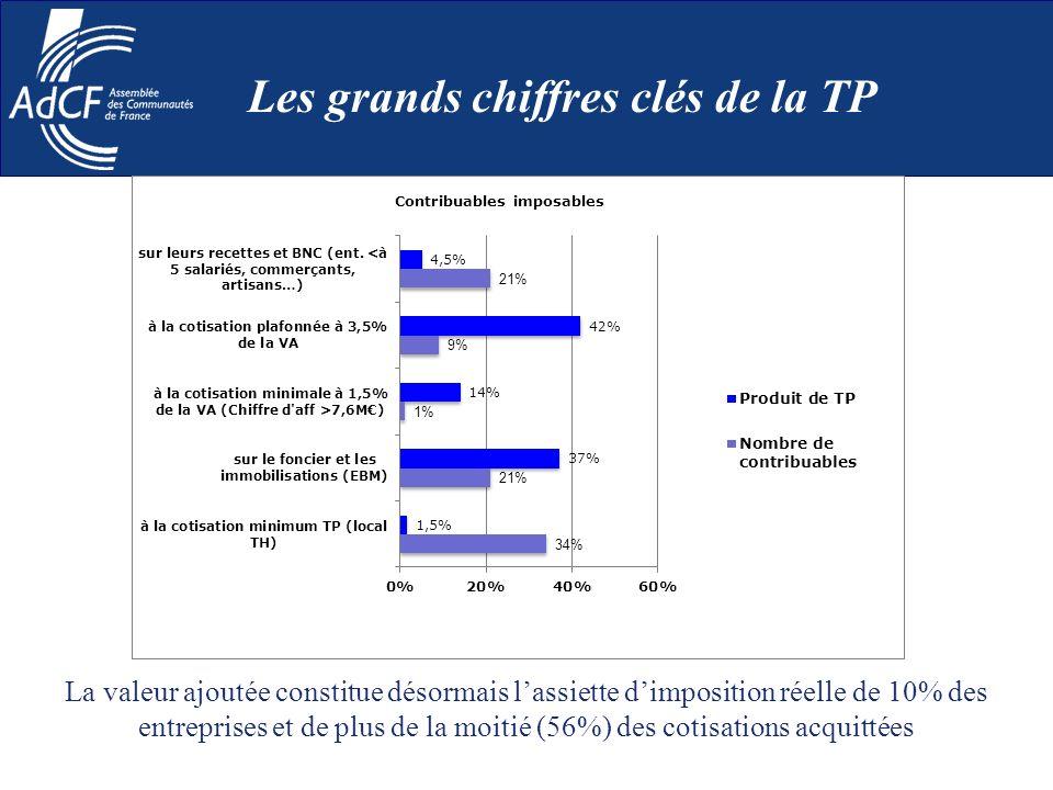 Les grands chiffres clés de la TP La valeur ajoutée constitue désormais lassiette dimposition réelle de 10% des entreprises et de plus de la moitié (5