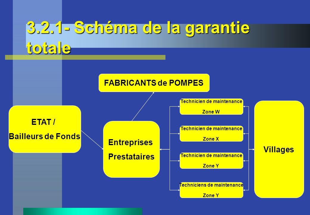 3.2.1- Schéma de la garantie totale ETAT / Bailleurs de Fonds Entreprises Prestataires FABRICANTS de POMPES Technicien de maintenance Zone W Technicie