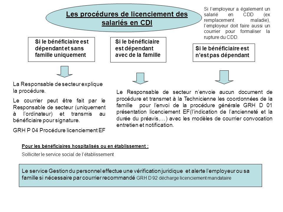 Les procédures de licenciement des salariés en CDI La Responsable de secteur explique la procédure. Le courrier peut être fait par le Responsable de s