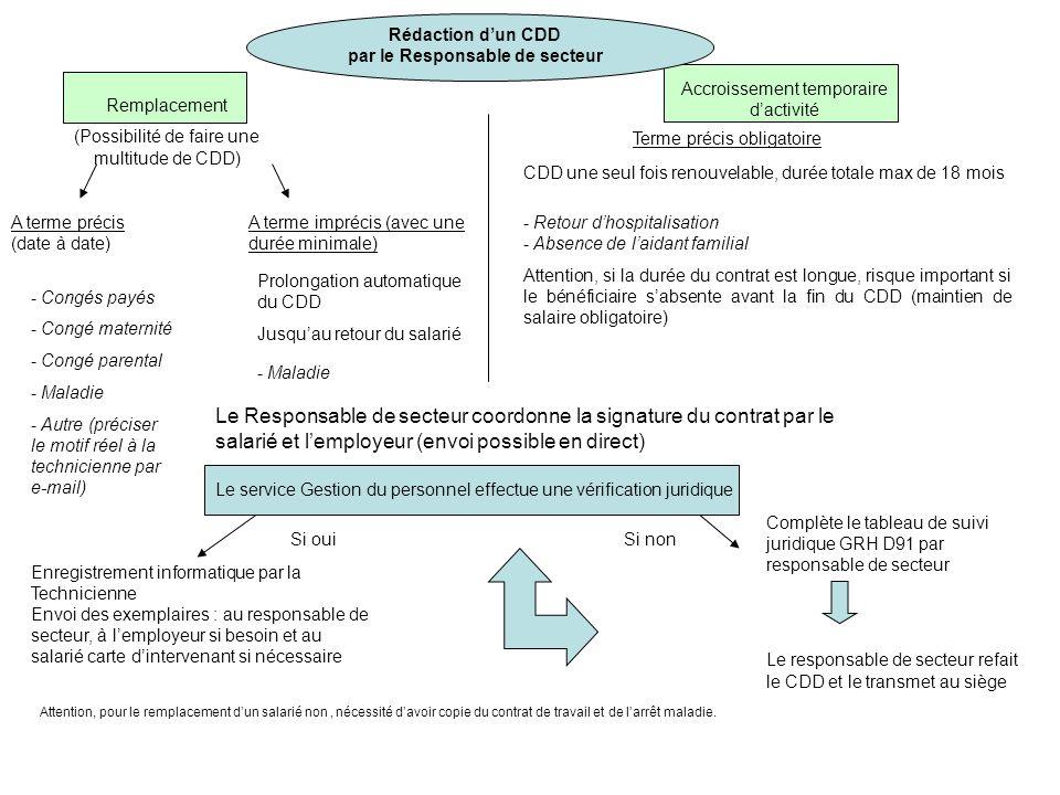 Rédaction dun CDD par le Responsable de secteur Remplacement (Possibilité de faire une multitude de CDD) Accroissement temporaire dactivité A terme im