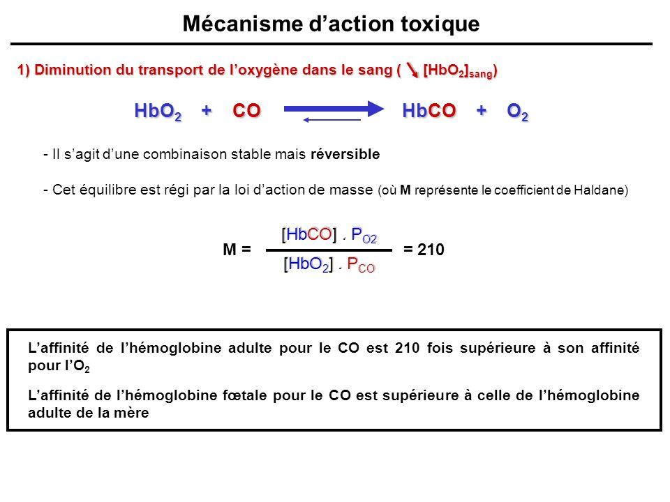 Mécanisme daction toxique - Il sagit dune combinaison stable mais réversible - Cet équilibre est régi par la loi daction de masse (où M représente le