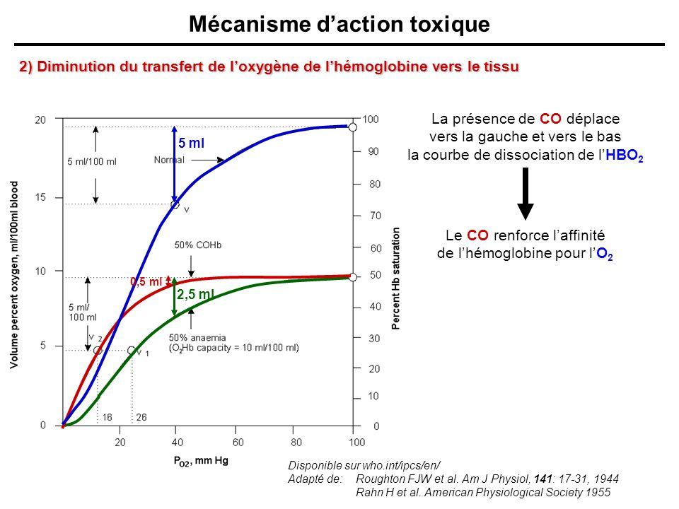 Mécanisme daction toxique 2) Diminution du transfert de loxygène de lhémoglobine vers le tissu Disponible sur who.int/ipcs/en/ Adapté de:Roughton FJW