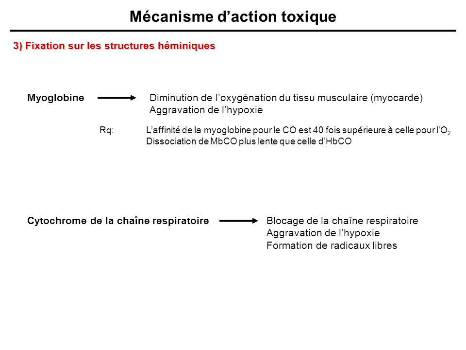 Mécanisme daction toxique Myoglobine Cytochrome de la chaîne respiratoire Diminution de loxygénation du tissu musculaire (myocarde) Aggravation de lhy