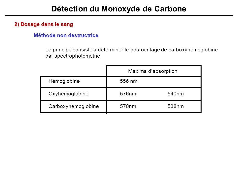 Méthode non destructrice 2) Dosage dans le sang Le principe consiste à déterminer le pourcentage de carboxyhémoglobine par spectrophotométrie Hémoglob