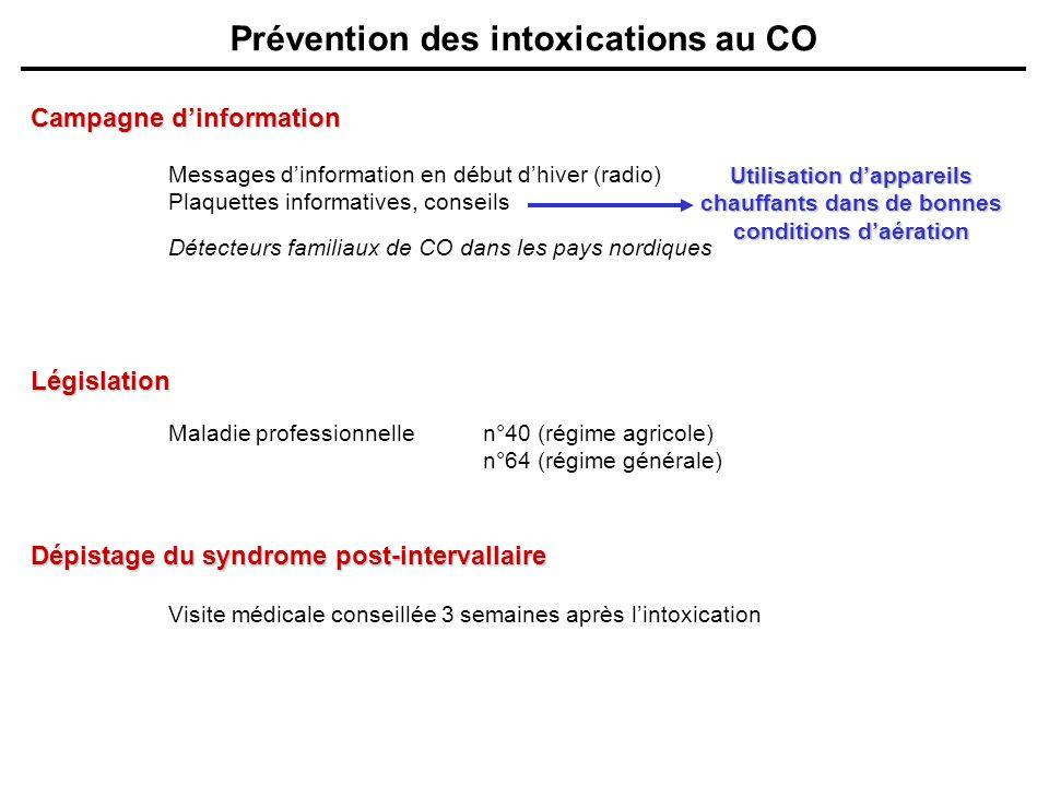 Prévention des intoxications au CO Campagne dinformation Législation Maladie professionnellen°40 (régime agricole) n°64 (régime générale) Messages din