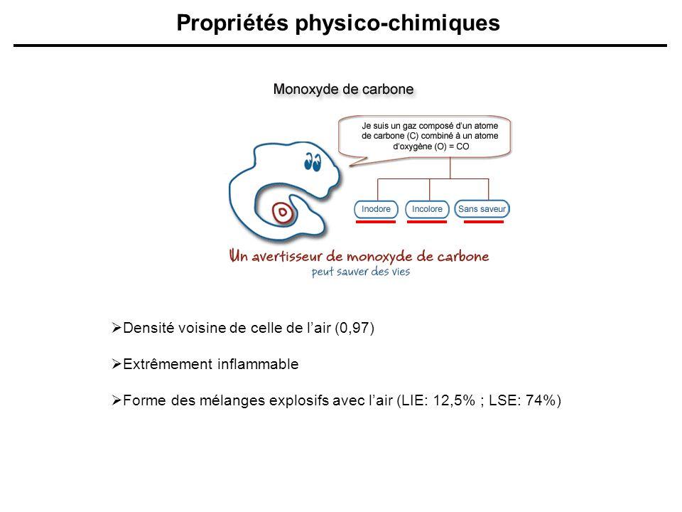 Propriétés physico-chimiques Densité voisine de celle de lair (0,97) Extrêmement inflammable Forme des mélanges explosifs avec lair (LIE: 12,5% ; LSE: