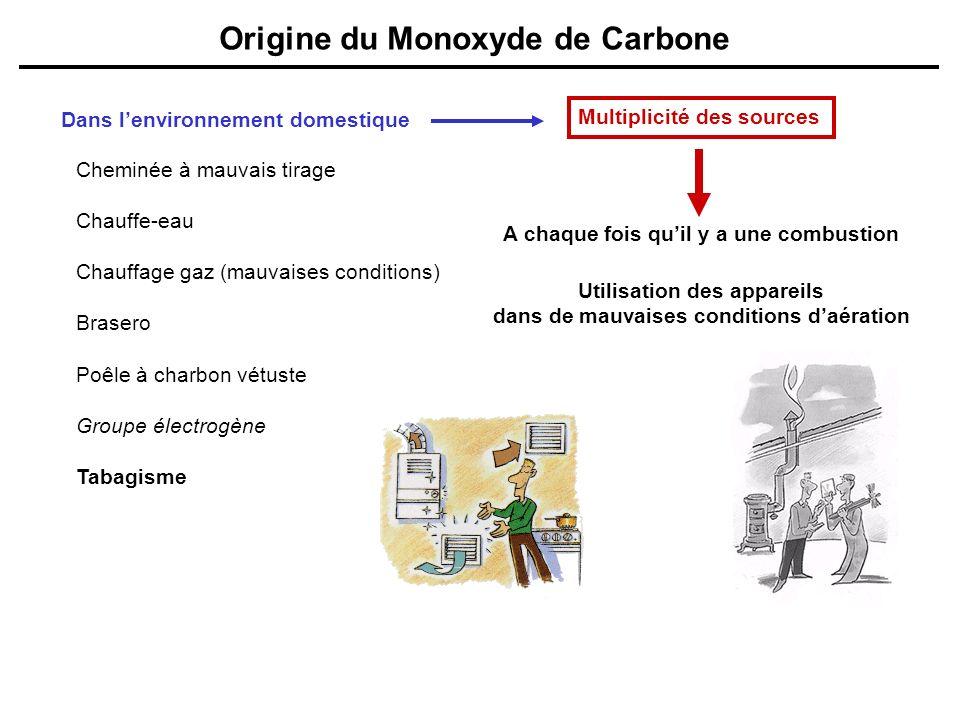 Origine du Monoxyde de Carbone Dans lenvironnement domestique A chaque fois quil y a une combustion Utilisation des appareils dans de mauvaises condit