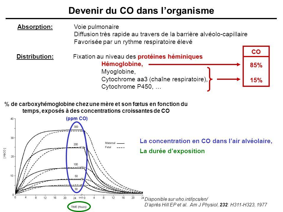 Devenir du CO dans lorganisme Absorption:Voie pulmonaire Diffusion très rapide au travers de la barrière alvéolo-capillaire Favorisée par un rythme re