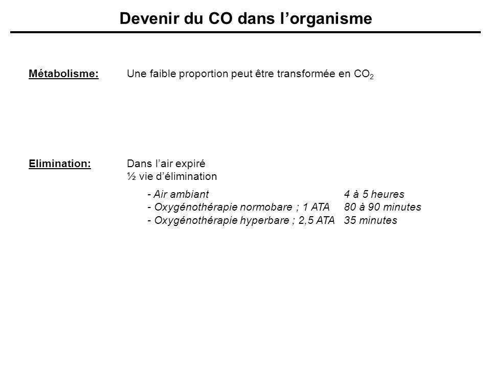 Devenir du CO dans lorganisme Métabolisme:Une faible proportion peut être transformée en CO 2 Elimination:Dans lair expiré ½ vie délimination - Air am