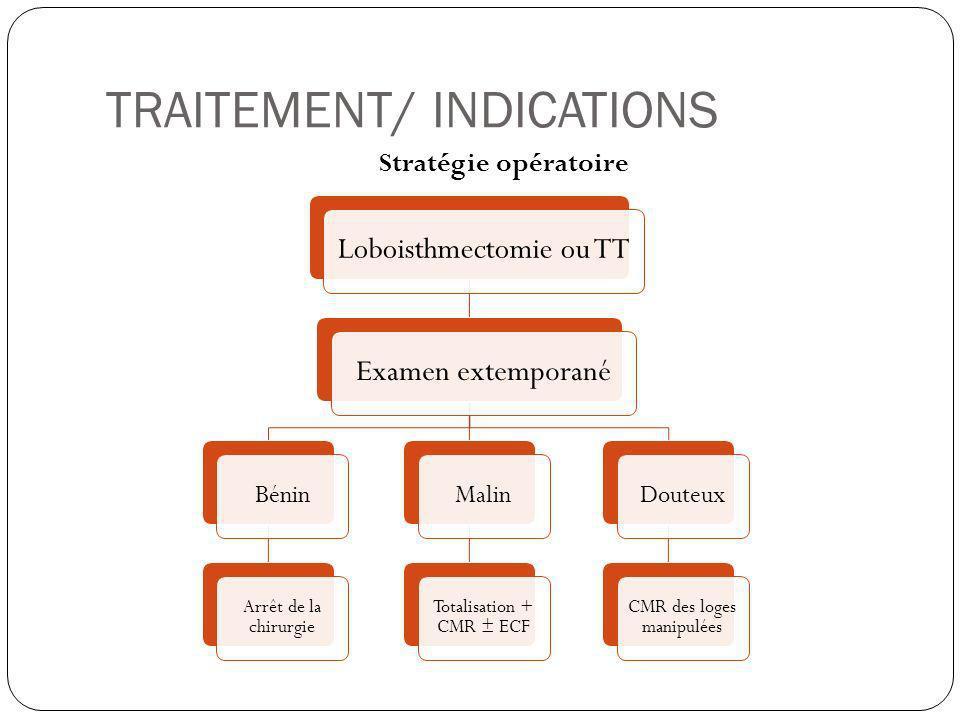 TRAITEMENT/ INDICATIONS Stratégie opératoire Loboisthmectomie ou TTExamen extemporané Bénin Arrêt de la chirurgie Malin Totalisation + CMR ± ECF Doute