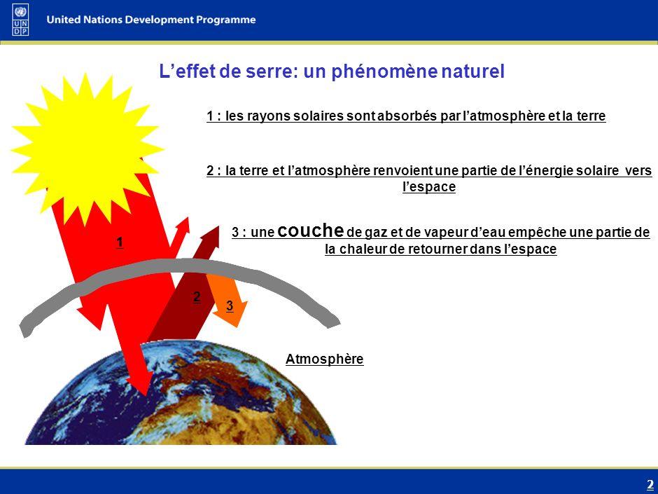 2 Atmosphère 1 Leffet de serre: un phénomène naturel 1 : les rayons solaires sont absorbés par latmosphère et la terre 1 2 : la terre et latmosphère renvoient une partie de lénergie solaire vers lespace 2 1 3 : une couche de gaz et de vapeur deau empêche une partie de la chaleur de retourner dans lespace 1 3