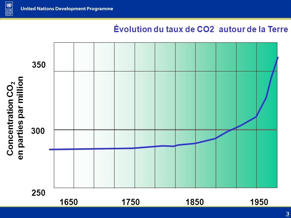 3 Évolution du taux de CO2 autour de la Terre Concentration CO 2 en parties par million