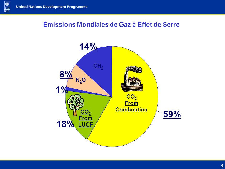 4 18% 1% 8% 14% 59% Émissions Mondiales de Gaz à Effet de Serre CH 4 N2ON2O F Gas CO 2 From Combustion CO 2 From LUCF