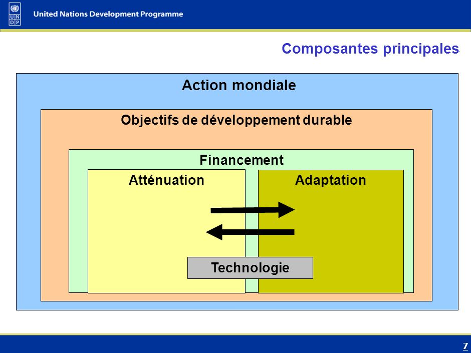7 Transition from UNFCCC……… Adaptation Mitigation Action mondiale Objectifs de développement durable Financement Atténuation Adaptation Technologie Composantes principales