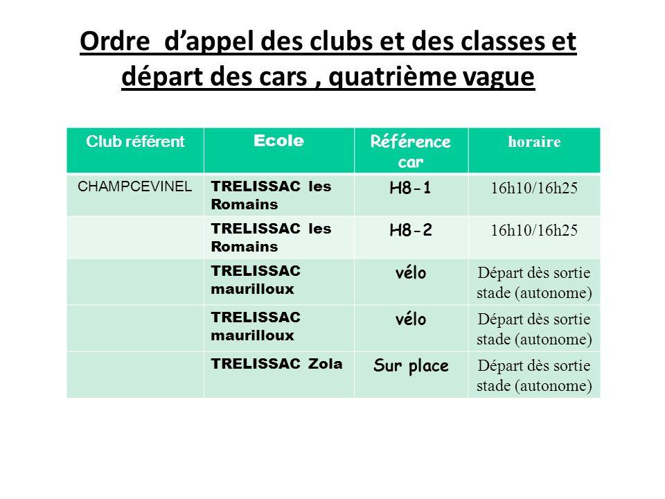 Ordre dappel des clubs et des classes et départ des cars Club référent Ecole Référence car horaire PERIGUEUX Gour de lArche H8-4 16h10/16h25 Gour de lArche H8-5 16h10/16h25 Maurice Albe H8-6 16h10/16h25 Maurice Albe I9-1 16h10/16h25 La Cité I9-2 16h10/16h25 La Cité I9-3 16h10/16h25 PAYS VERNOIS MARSANEIX 2° départ F6-3 17h00