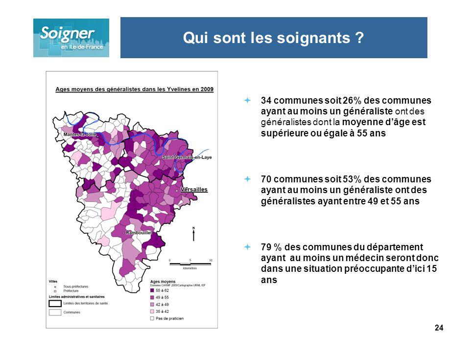 24 34 communes soit 26% des communes ayant au moins un généraliste ont des généralistes dont la moyenne dâge est supérieure ou égale à 55 ans 70 commu