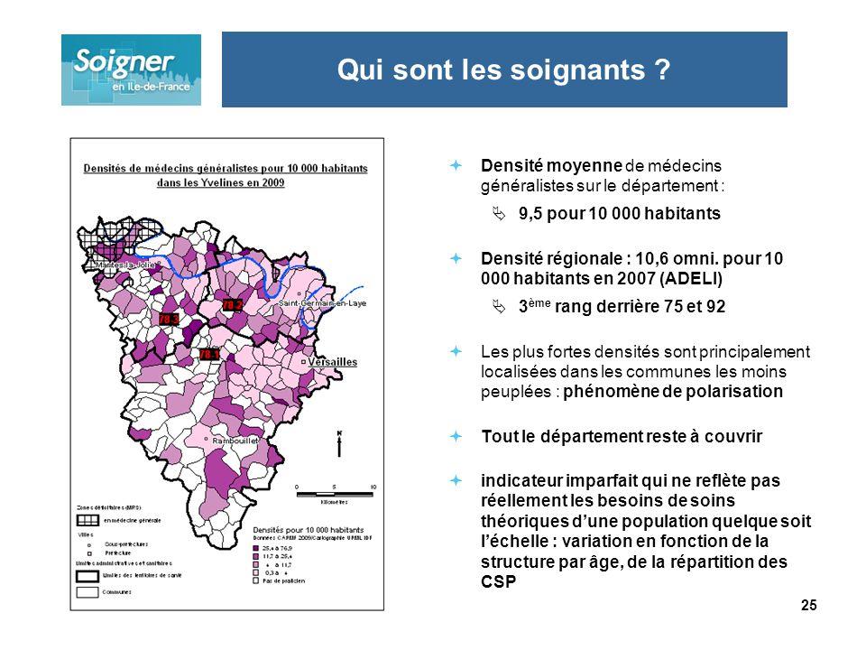 25 Densité moyenne de médecins généralistes sur le département : 9,5 pour 10 000 habitants Densité régionale : 10,6 omni. pour 10 000 habitants en 200