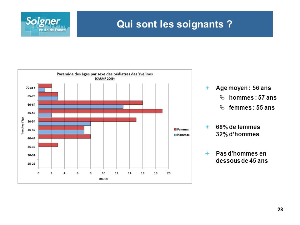 28 Âge moyen : 56 ans hommes : 57 ans femmes : 55 ans 68% de femmes 32% dhommes Pas dhommes en dessous de 45 ans Qui sont les soignants
