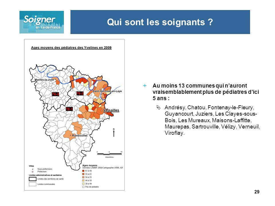 29 Au moins 13 communes qui nauront vraisemblablement plus de pédiatres dici 5 ans : Andrésy, Chatou, Fontenay-le-Fleury, Guyancourt, Juziers, Les Clayes-sous- Bois, Les Mureaux, Maisons-Laffitte, Maurepas, Sartrouville, Vélizy, Verneuil, Viroflay.