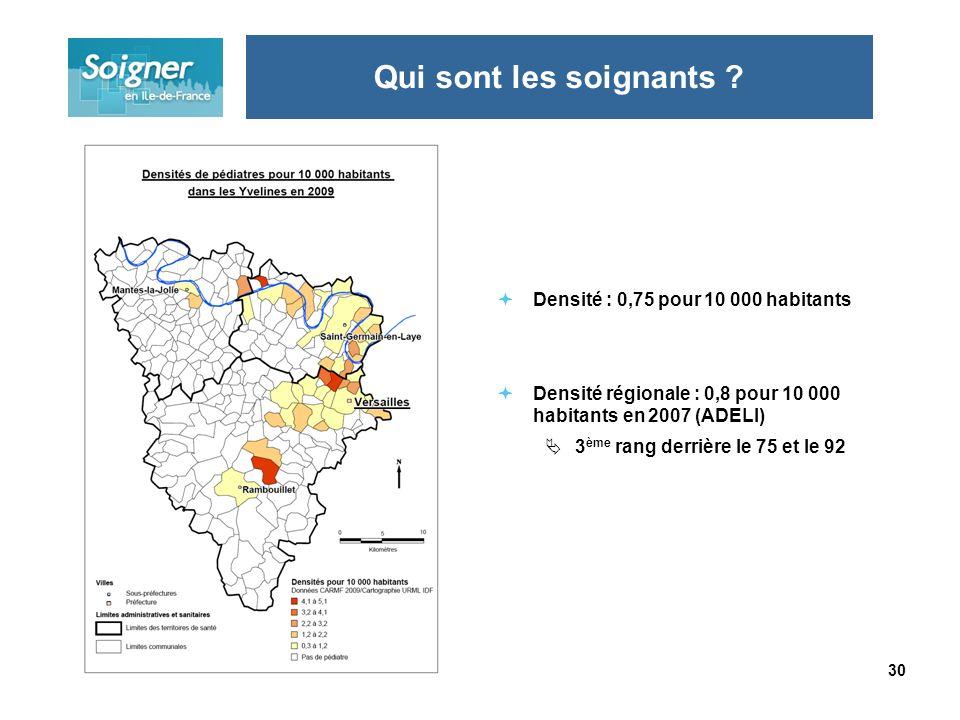 30 Densité : 0,75 pour 10 000 habitants Densité régionale : 0,8 pour 10 000 habitants en 2007 (ADELI) 3 ème rang derrière le 75 et le 92 Qui sont les