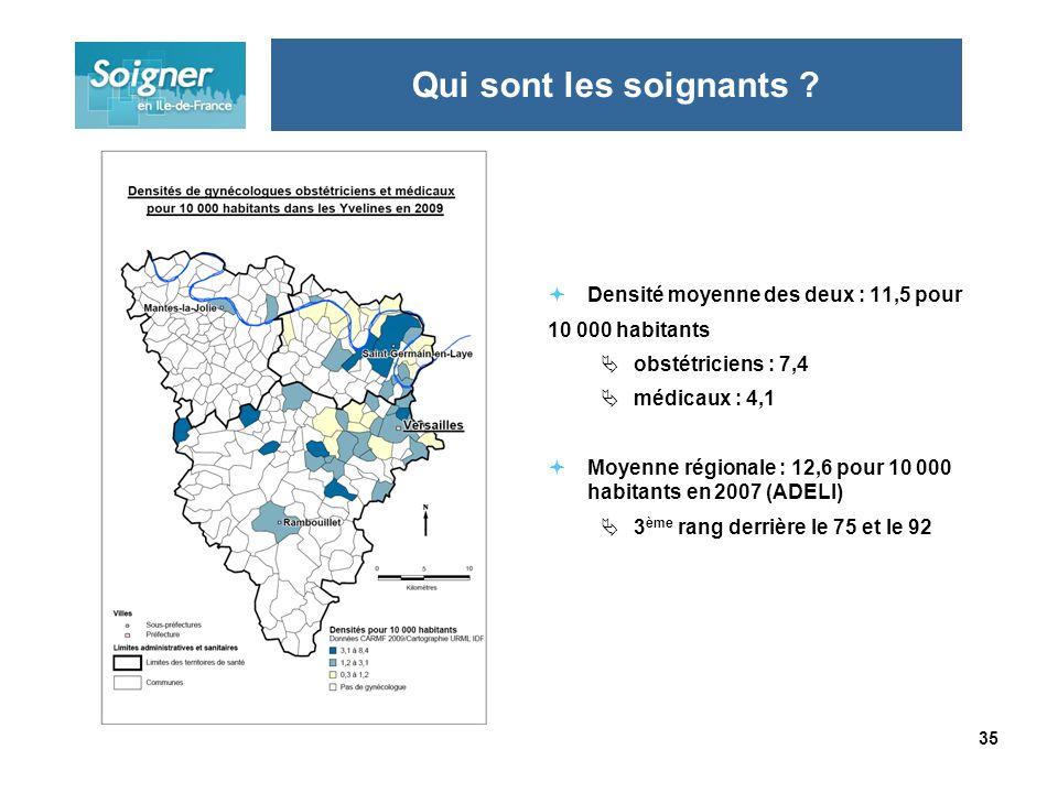 35 Densité moyenne des deux : 11,5 pour 10 000 habitants obstétriciens : 7,4 médicaux : 4,1 Moyenne régionale : 12,6 pour 10 000 habitants en 2007 (AD