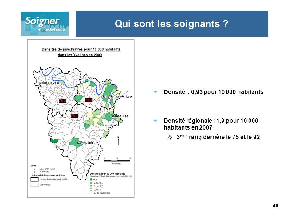 40 Densité : 0,93 pour 10 000 habitants Densité régionale : 1,9 pour 10 000 habitants en 2007 3 ème rang derrière le 75 et le 92 Qui sont les soignants