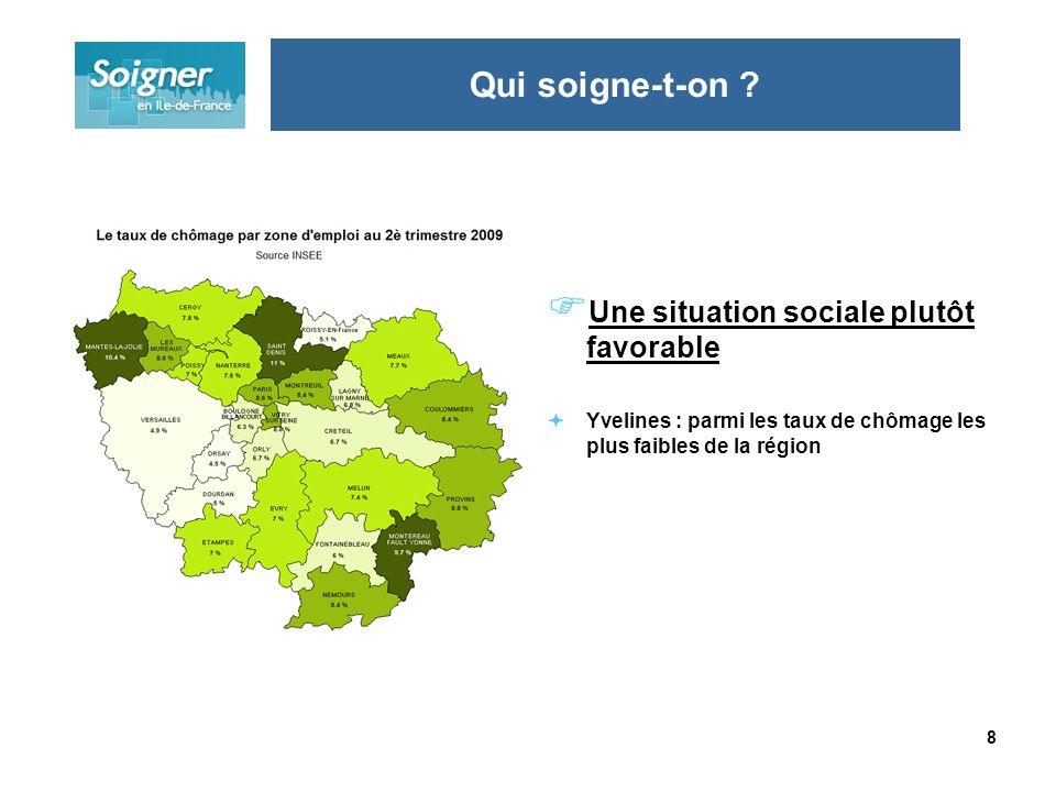 8 Une situation sociale plutôt favorable Yvelines : parmi les taux de chômage les plus faibles de la région Qui soigne-t-on