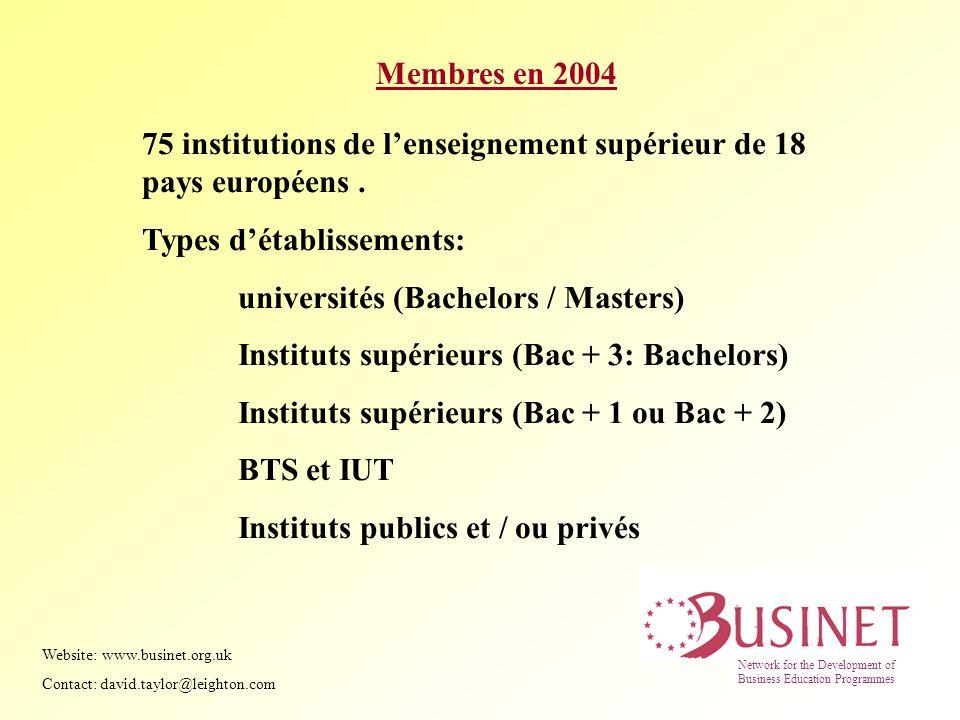 Membres en 2004 75 institutions de lenseignement supérieur de 18 pays européens. Types détablissements: universités (Bachelors / Masters) Instituts su