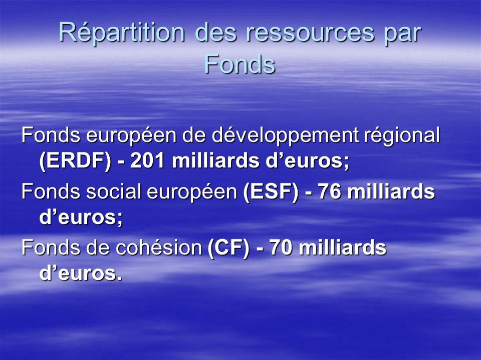 Répartition des ressources par Fonds Fonds européen de développement régional (ERDF) - 201 milliards deuros; Fonds social européen (ESF) - 76 milliards deuros; Fonds de cohésion (CF) - 70 milliards deuros.