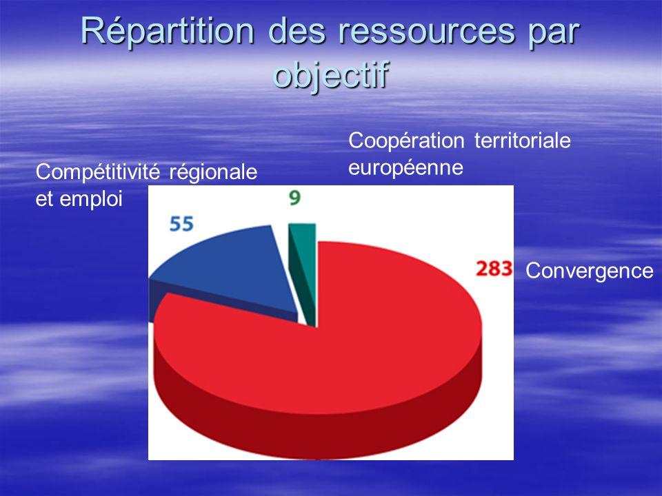 Répartition des ressources par objectif Convergence Coopération territoriale européenne Compétitivité régionale et emploi