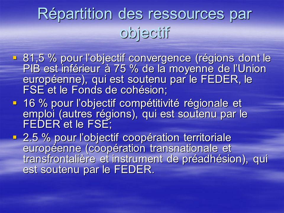Répartition des ressources par objectif 81,5 % pour lobjectif convergence (régions dont le PIB est inférieur à 75 % de la moyenne de lUnion européenne), qui est soutenu par le FEDER, le FSE et le Fonds de cohésion; 81,5 % pour lobjectif convergence (régions dont le PIB est inférieur à 75 % de la moyenne de lUnion européenne), qui est soutenu par le FEDER, le FSE et le Fonds de cohésion; 16 % pour lobjectif compétitivité régionale et emploi (autres régions), qui est soutenu par le FEDER et le FSE; 16 % pour lobjectif compétitivité régionale et emploi (autres régions), qui est soutenu par le FEDER et le FSE; 2.5 % pour lobjectif coopération territoriale européenne (coopération transnationale et transfrontalière et instrument de préadhésion), qui est soutenu par le FEDER.