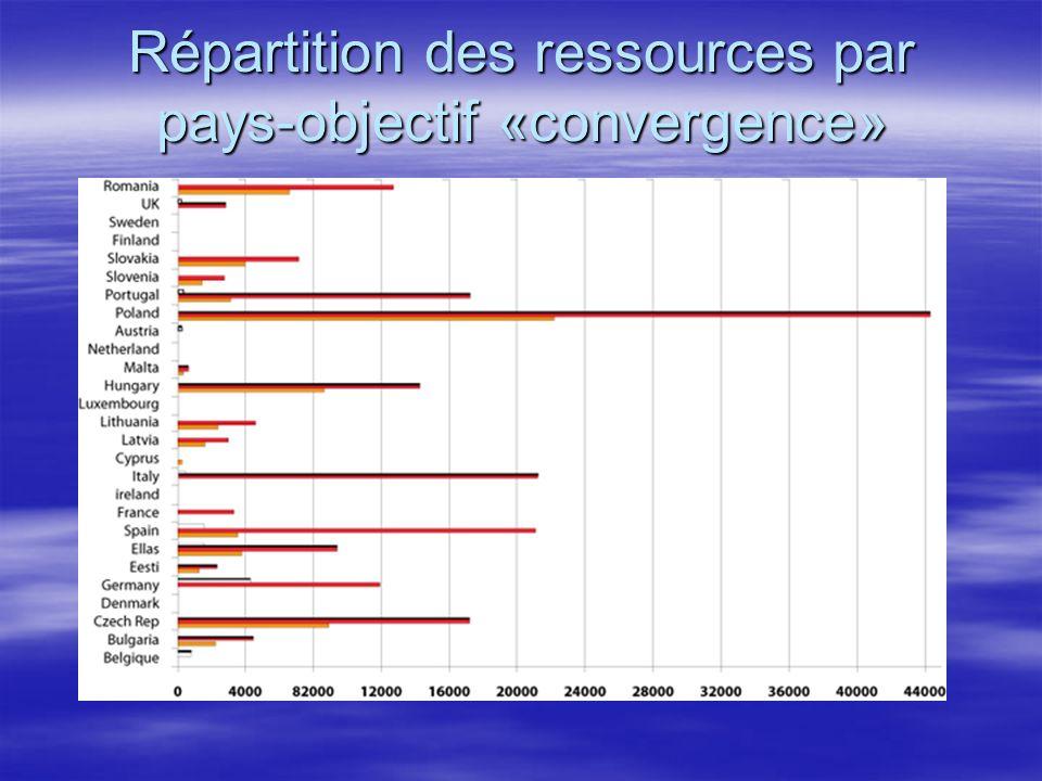 Répartition des ressources par pays-objectif «convergence»