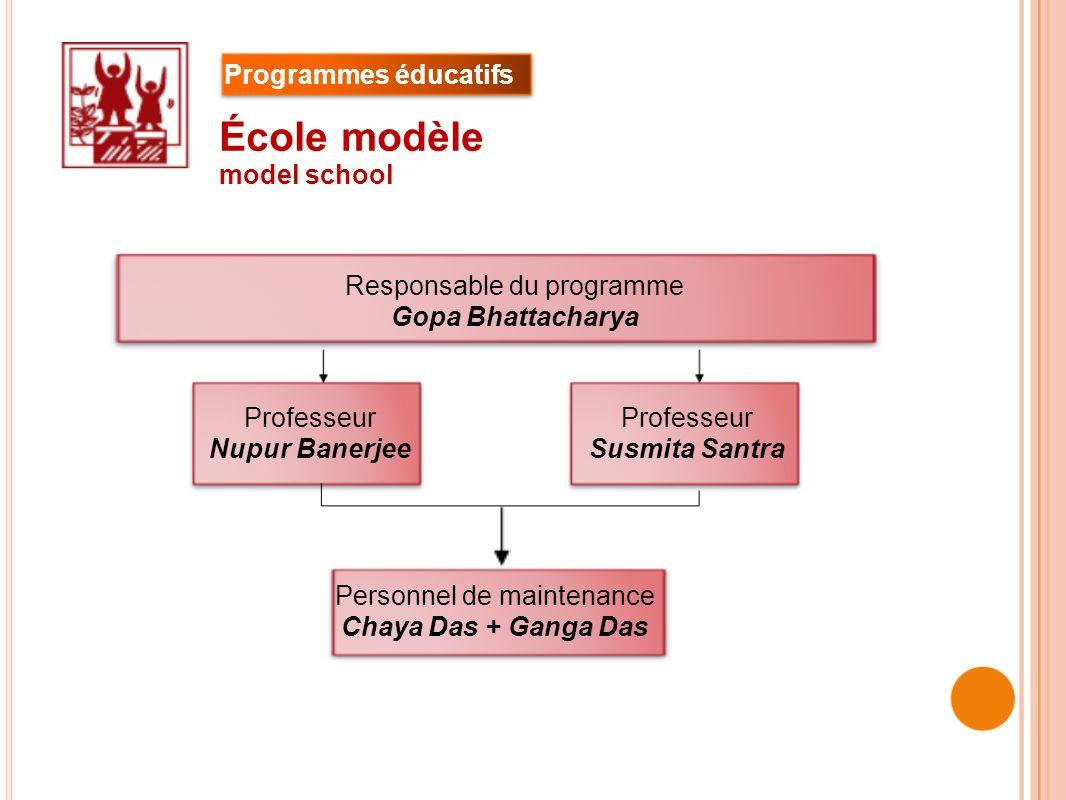 Professeur Nupur Banerjee Professeur Susmita Santra Personnel de maintenance Chaya Das + Ganga Das École modèle model school Responsable du programme