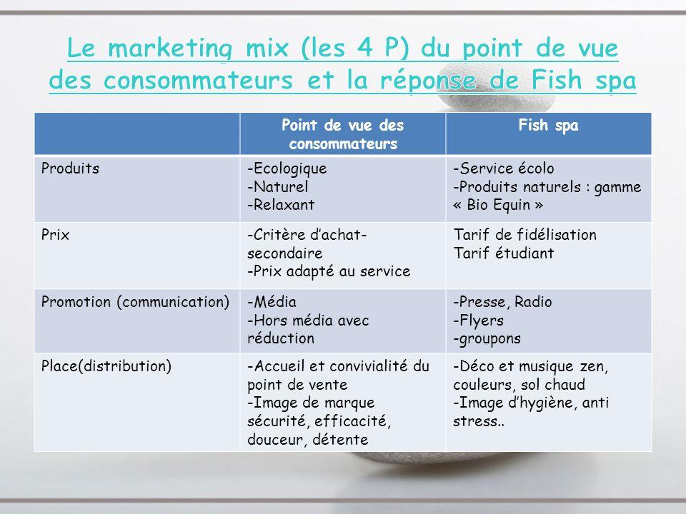 Point de vue des consommateurs Fish spa Produits-Ecologique -Naturel -Relaxant -Service écolo -Produits naturels : gamme « Bio Equin » Prix-Critère da