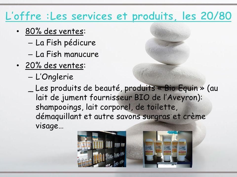 80% des ventes: – La Fish pédicure – La Fish manucure 20% des ventes: – LOnglerie _ Les produits de beauté, produits « Bio Equin » (au lait de jument