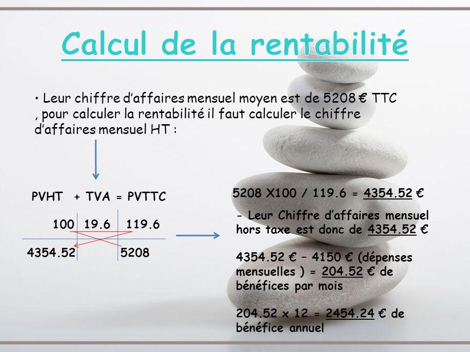 PVHT + TVA = PVTTC 100 19.6 119.6 4354.52 5208 Leur chiffre daffaires mensuel moyen est de 5208 TTC, pour calculer la rentabilité il faut calculer le