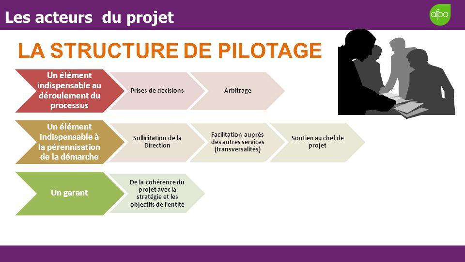 Les acteurs du projet Un élément indispensable au déroulement du processus Prises de décisionsArbitrage Un élément indispensable à la pérennisation de