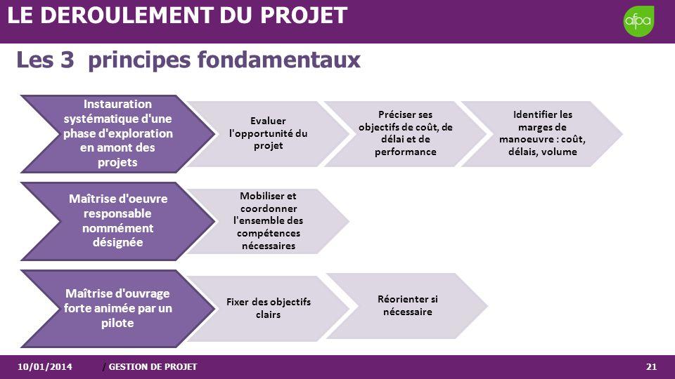 Les 3 principes fondamentaux 10/01/2014/ GESTION DE PROJET21 Instauration systématique d'une phase d'exploration en amont des projets Evaluer l'opport