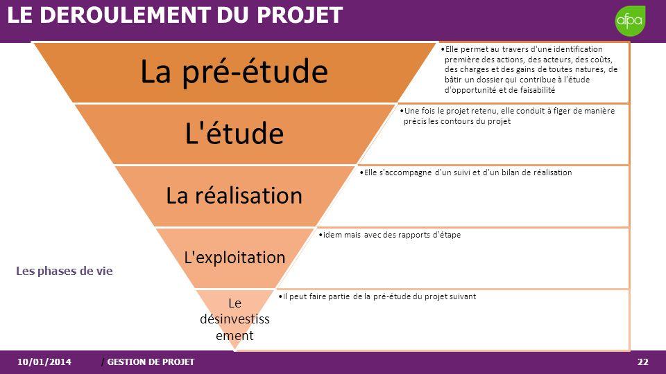 Les phases de vie 10/01/2014/ GESTION DE PROJET22 Elle permet au travers d'une identification première des actions, des acteurs, des coûts, des charge