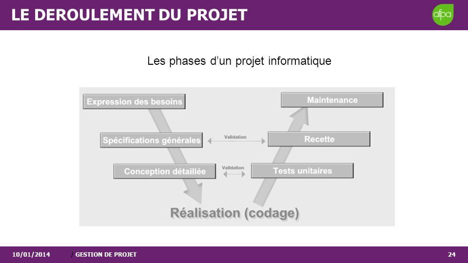 10/01/2014/ GESTION DE PROJET24 Les phases dun projet informatique LE DEROULEMENT DU PROJET
