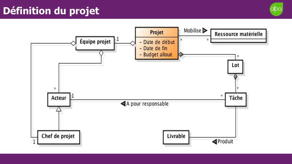 Définition du projet