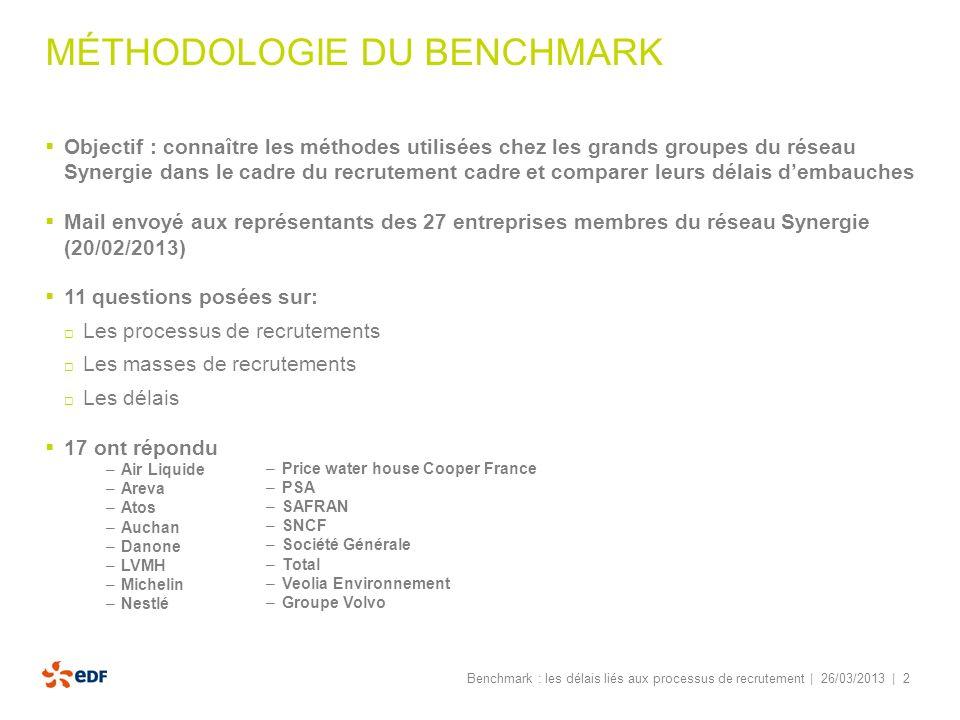 | 2 MÉTHODOLOGIE DU BENCHMARK Objectif : connaître les méthodes utilisées chez les grands groupes du réseau Synergie dans le cadre du recrutement cadr