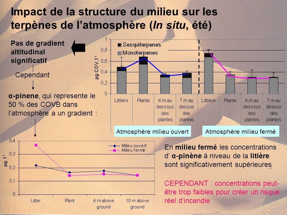 Impact de la structure du milieu sur les terpènes de latmosphère (In situ, été) En milieu fermé les concentrations d α-pinène à niveau de la litière s